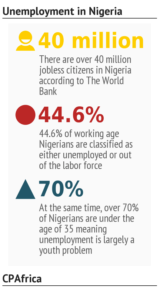 unemployment in nigeria Youth unemployment in nigeria: a time for creative intervention unemployment in nigeria is a time youth unemployment has been increasing because most.