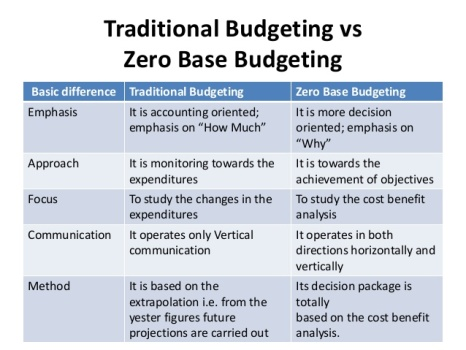 Nigeria To Adopt Zero Based Budgeting (zbb)  Cpafrica. Resume Title Examples For Entry Level Template. Product Price List Format Template. Paycheck Stub Sample Free Template. Valentine Love Messages For Girlfriend. Transition From College To Career Template. Works Cited In Mla Template. Search Engine Marketing Resume Template. Comparison Matrix Template